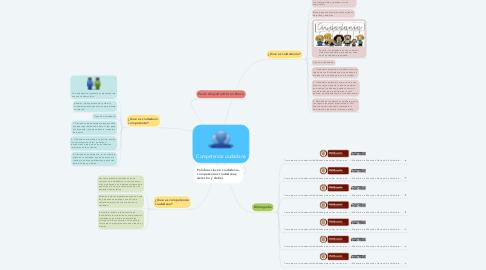Mind Map: Competencia ciudadana