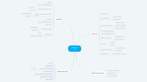 Mind Map: EXTRANET VP