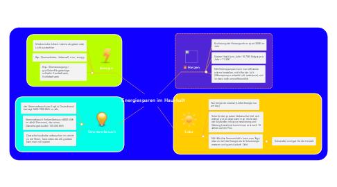 Mind Map: Energiesparen im Haushalt