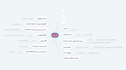 Mind Map: الادوية