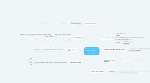 Mind Map: El enfoque basado en los genéros textuales y la evaluacion de la comptencia discursiva
