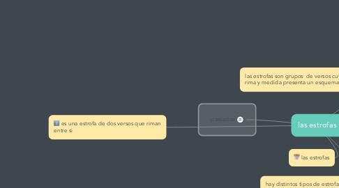 Mind Map: las estrofas