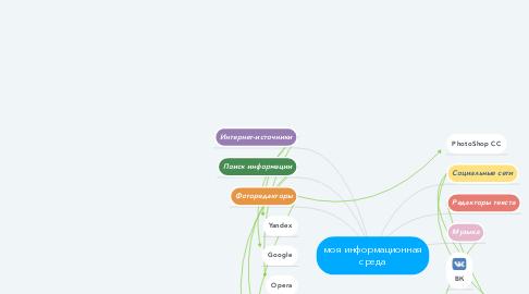 Mind Map: моя информационная среда