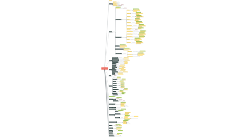 Mind Map: Sample Company Original User Flows