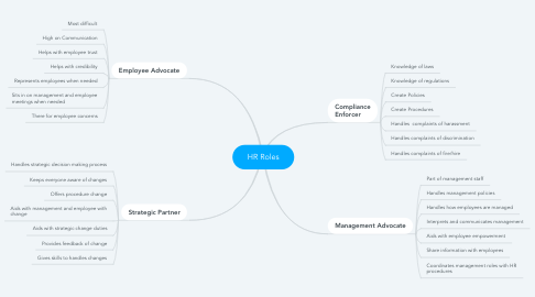 Mind Map: HR Roles