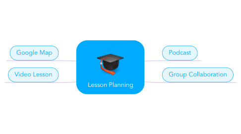 Mind Map: Lesson Planning
