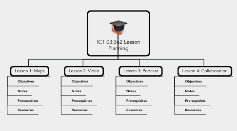 Mind Map: ICT 03:362 Lesson Planning