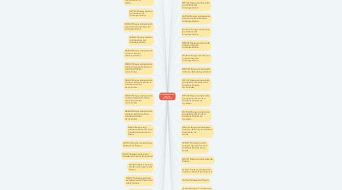 Mind Map: ECOSISTEMAS DE LA REGIÓN INTERANDINA
