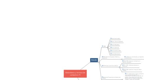 Mind Map: Estándares y normas de calidad en TI