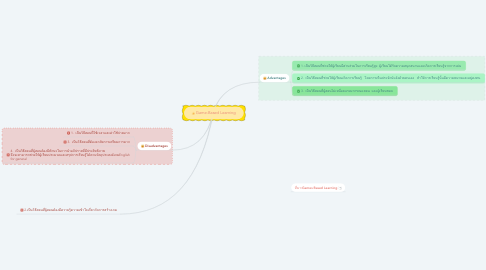 Mind Map: Game-Based Learning