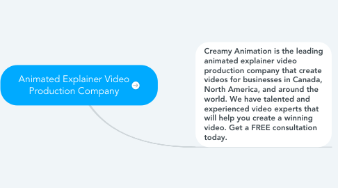 Mind Map: Animated Explainer Video Production Company