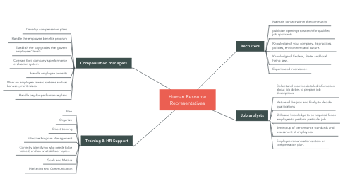 Mind Map: Human Resource Representatives