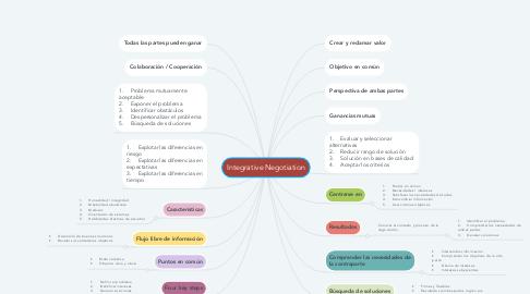 Mind Map: Integrative Negotiation
