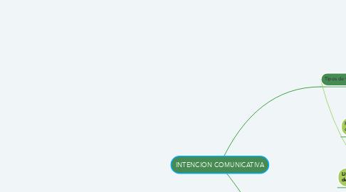 Mind Map: INTENCION COMUNICATIVA
