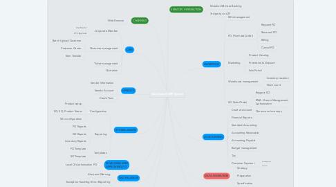 Mind Map: Implement Quality Assurance