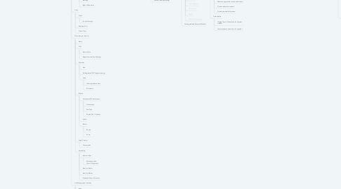 Mind Map: Car Sale