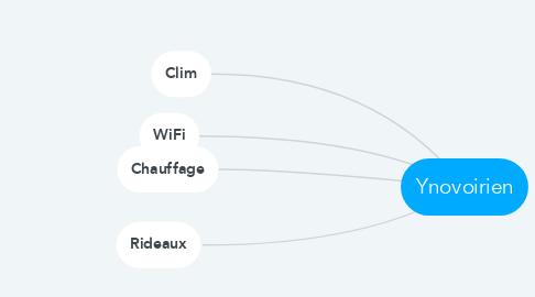 Mind Map: Ynovoirien