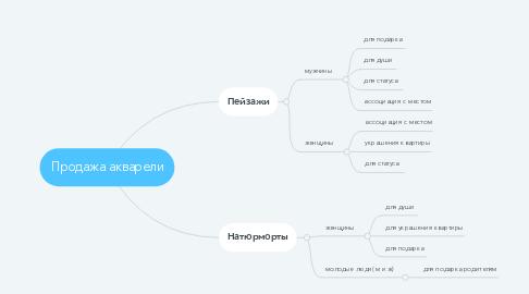 Mind Map: Продажа акварели