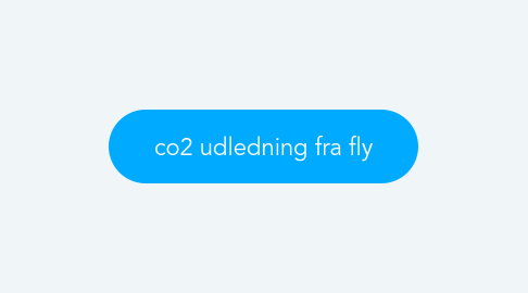 Mind Map: co2 udledning fra fly
