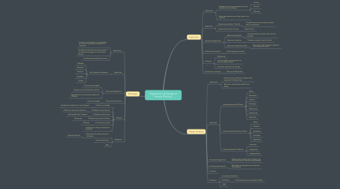 Mind Map: Ergonomie, UX Design et Design Thinking