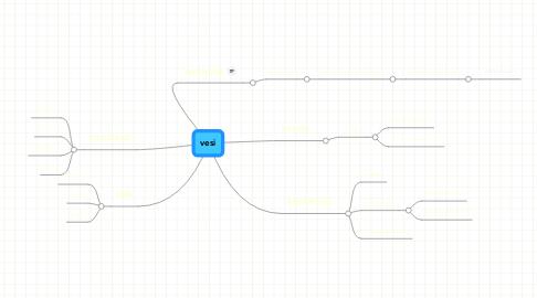 Mind Map: vesi