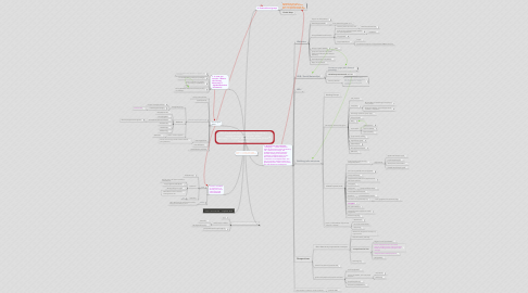 "Mind Map: WIP (!) Individual effort : Mapping the emerging # #global rEvolution #TTQ #DRY #OWS #occupy......""Universe"" #Access Architecture (Global Perspective)"