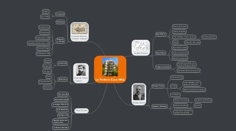 Mind Map: La Pedrera (Casa Milà)