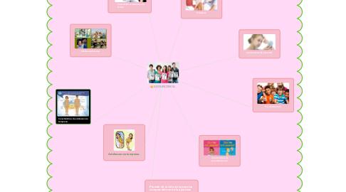 Mind Map: ADOLESCENCIA.