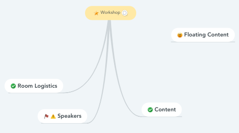 Mind Map: Workshop