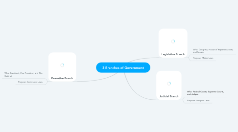 Mind Map: 3 Branches of Government