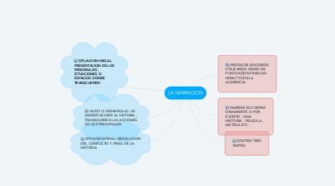 Mind Map: LA NARRACION