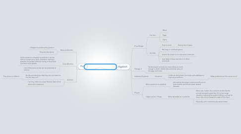 Mind Map: Intensive Farming Debate