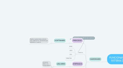 Mind Map: FUNCIONAMIENTO DE UN SISTEMA DE COMPUTO