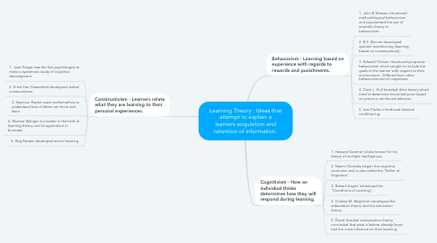 Mind Map: Learning Theory : Ideas that attempt to explain a learners acquisition and retention of information.