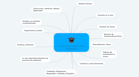 Mind Map: Los Directores como Lideres Pedagógicos