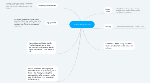 Mind Map: Music Production
