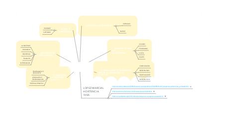 Mind Map: FUNCIONAMIENTO DE LAS COMPUTADORAS