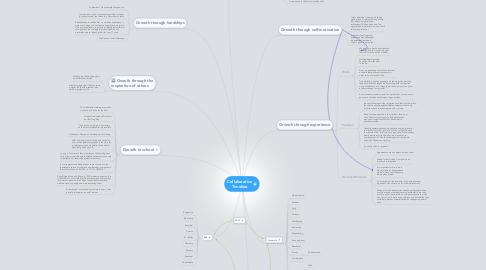Mind Map: Collaboration Timeline