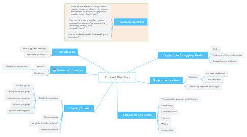 Mind Map: Guided Reading