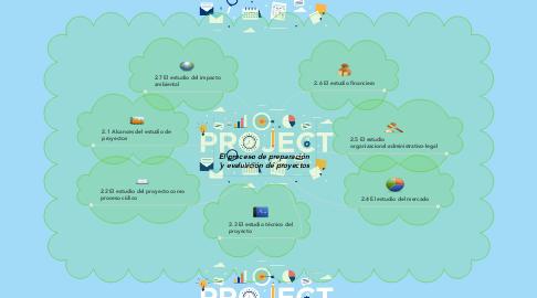 Mind Map: El proceso de preparación  y evaluación de proyectos
