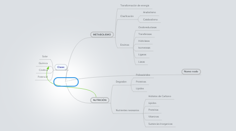 Mind Map: ENERGÍA