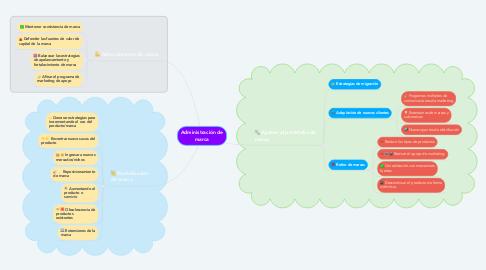 Mind Map: Administración de marca