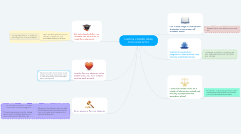 Mind Map: Teaching in Middle School by DeUndra Green
