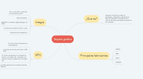 Mind Map: Tarjeta grafica