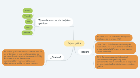 Mind Map: Tarjetas gráfica