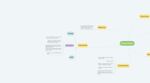 Mind Map: Tarjetas Gráficas