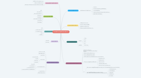 Mind Map: หน่วยที่1 ความรู้เกี่ยวกับภาษีอากร
