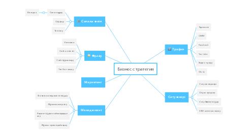 Mind Map: Бизнес стратегия