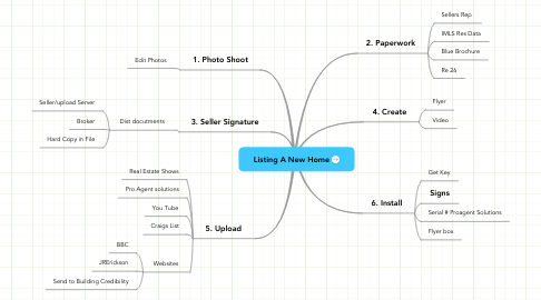 Mind Map: Listing A New Home