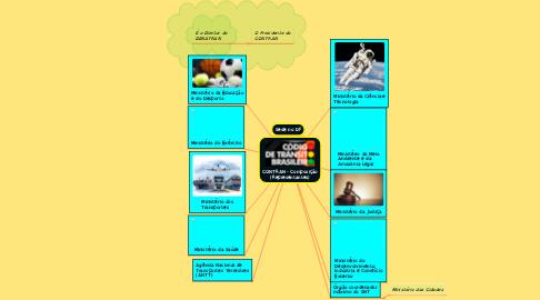 Mind Map: CONTRAN - Composição (Representantes)